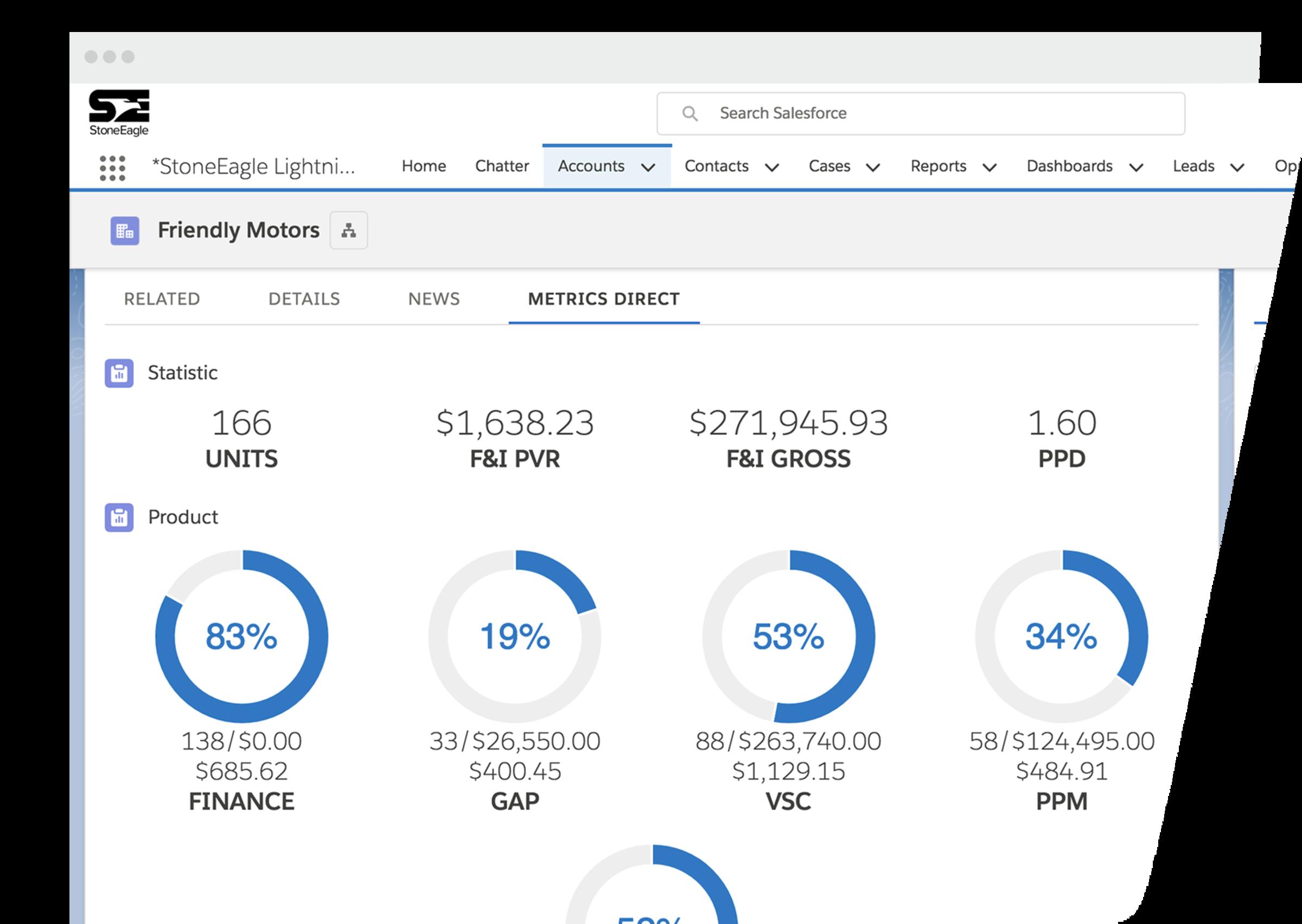 Metrics Direct Summary Salesforce Screenshot
